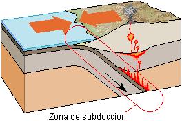Detalle zona de subducción
