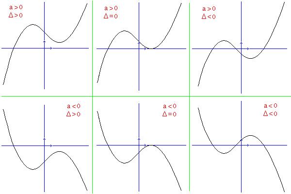 Ecuación de tercer grado. Artículo de la Enciclopedia.