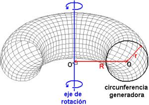 generación de un toro por rotación de una circunferencia